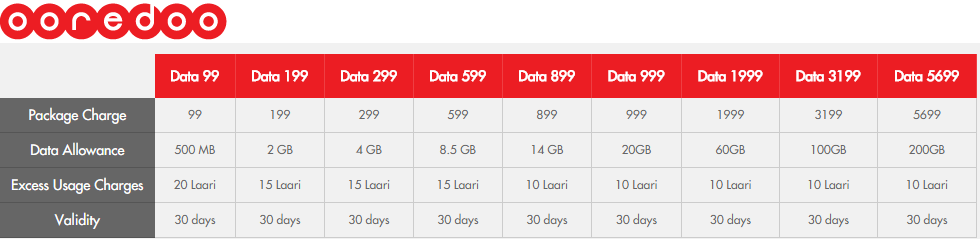 ooredoo mobile data packages