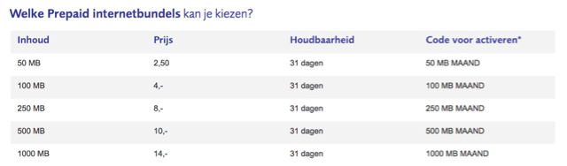 compare sim only deals netherlands