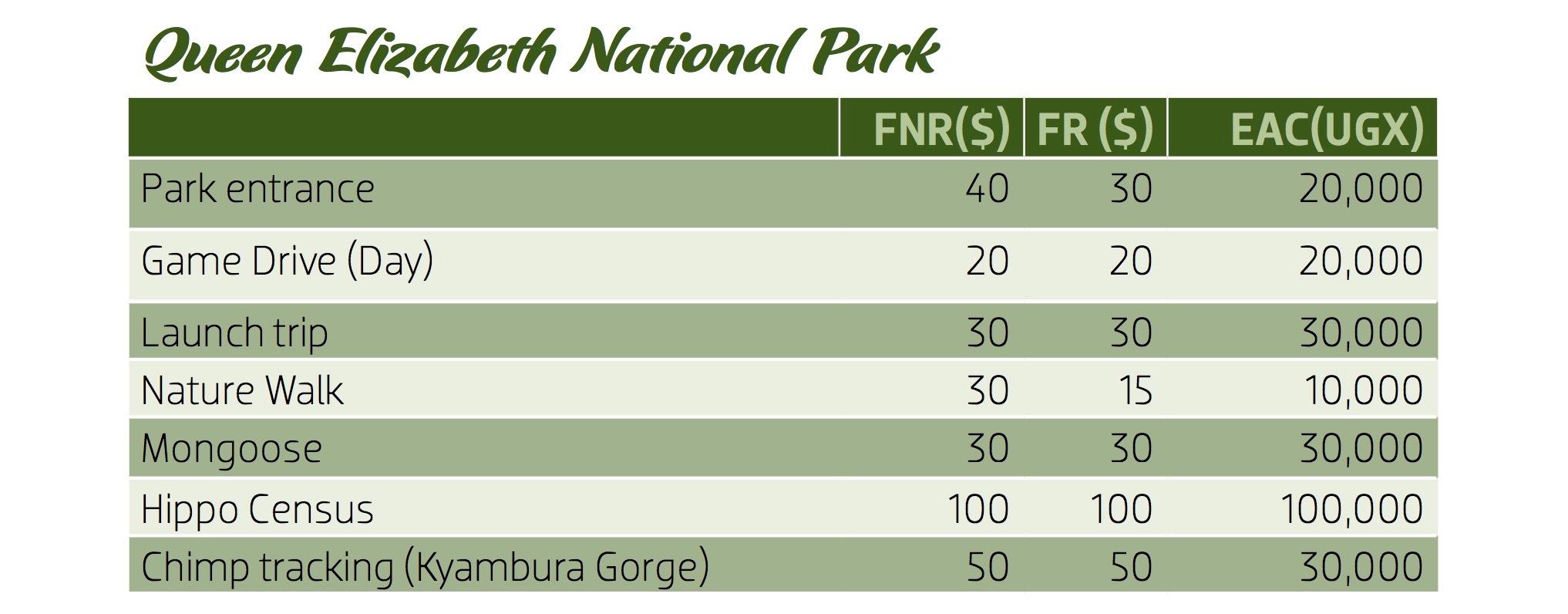queen elizabeth national park fees